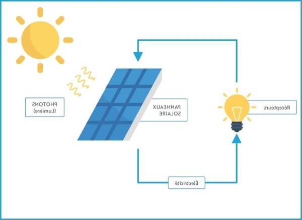 ᐈ Devis | Installation panneau solaire autonome ou durée de vie panneau solaire thermique ✔️ Comparatif