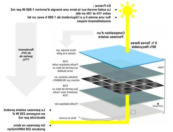 mod panneau solaire minecraft