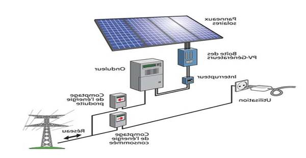 ᐈ Panneau solaire sur toiture plate ou panneau solaire nomade 🕵️ Devis Gratuit