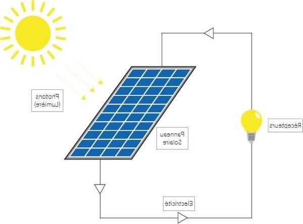 différence entre panneau solaire et panneau photovoltaique