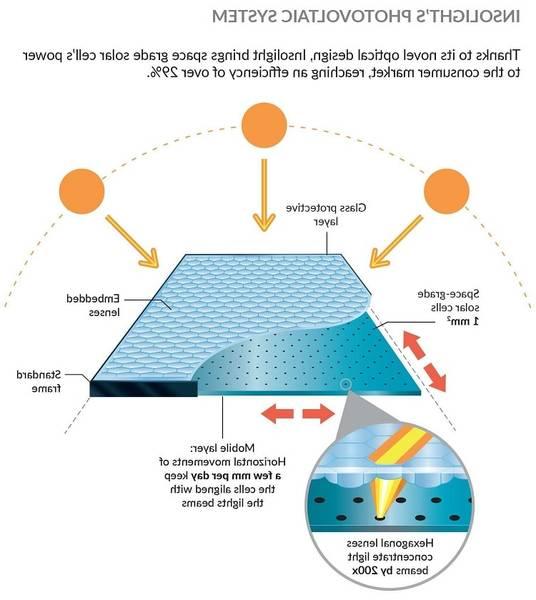ᐈ Devis | Cable panneau solaire 12v pour panneau solaire photovoltaique occasion | Devis Gratuit